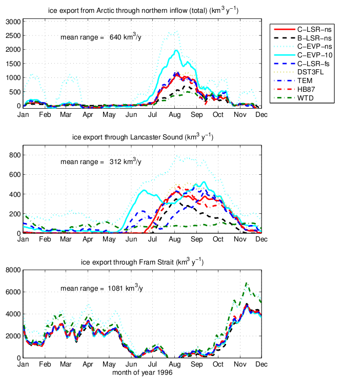 Figure 2. Inter-comparison of ice export volumes for the different experiments: Top: (through the Northern inflow), middle: (through Lancaster Sound), and bottom: (through Fram Strait). Acronyms: C-LSR-ns (baseline experiment on a C-grid, using the LSOR solver and no-slip boundary conditions), B-LSR-ns (same as baseline but with a B-grid), C-EVP-ns (same as baseline but using the EVP solver. dt = 150s), C-EVP-10 (same as C-EVP-ns but with dt = 10s), c-LSR-fs (same as baseline experiment but with free slip boundary conditions), DST3FL (as C-LSR-fs but using a 3rd order advection scheme and flux limiting), TEM (as C-LSR-fs but using a truncated ellipse method), HB87 (as C-LSR-fs but using Hibler and Bryan )1987) stress) and WTD (as C-LSR-fs but using Winton (2000) thermodynamics).