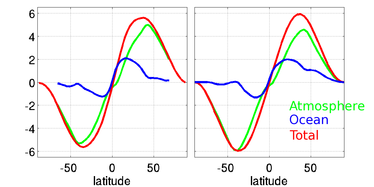 Figure 3. Heat Transport Compared (left: observations, Trenberth and Carron, 2001, right: Double-Drake results).