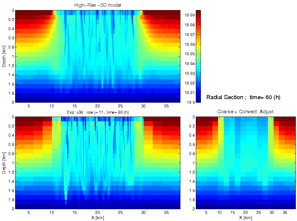 Figure 1. Temperature sections after 60 hours from (top left) the fully resolved model, (bottom left) the multi-scale simulation and (bottom right) the balanced model with a simple convective adjustment algorithm.