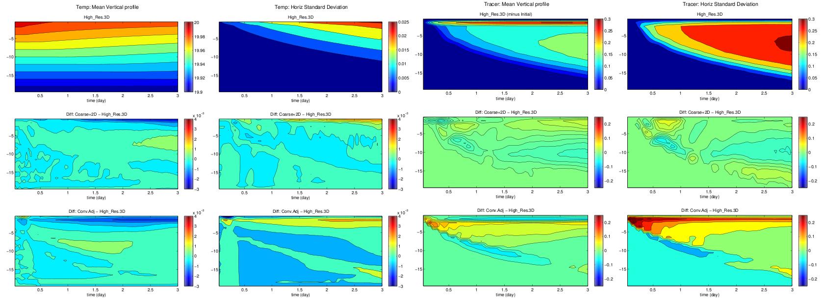 Figure 3. Evolution of vertical profiles of temperature, temperature standard deviation, tracer and tracer standrad deviation.