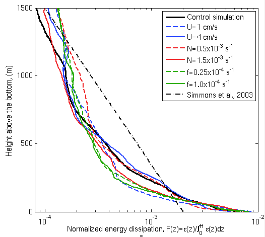 Profiles of energy dissipation from simulations with different values of tidal amplitude, stratification and rotation rate, normalized by depth-integrated values; (dashed black) vertical structure function of energy dissipation used in Simmons et al., 2004 parameterization.