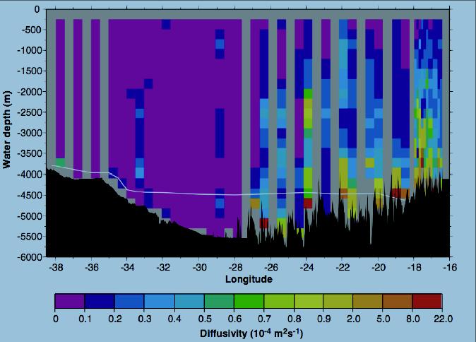 Section of diapycnal diffusivity (m2/s) in the Brazil Basin (from Polzin et al., 1997).