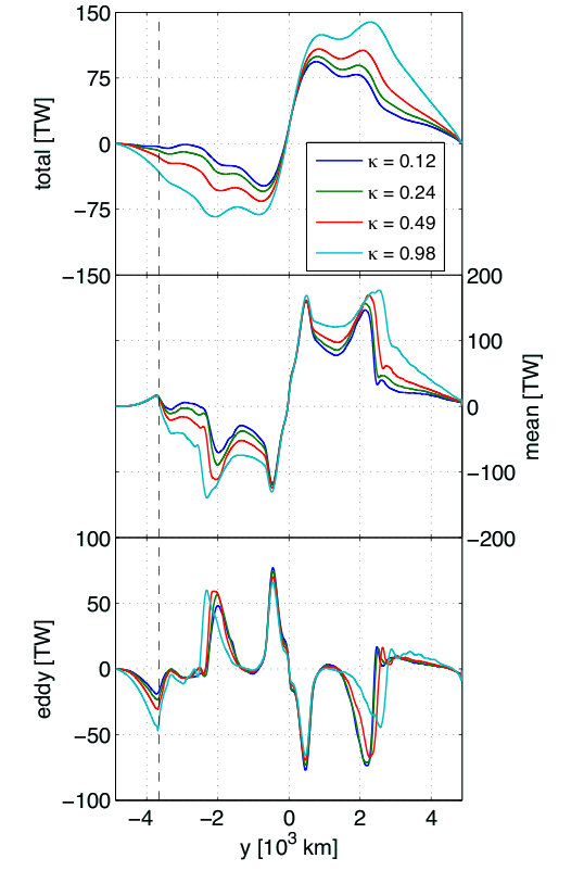 Figure 3c: Meridional heat flux in TW due to the total, mean, and eddy flow.