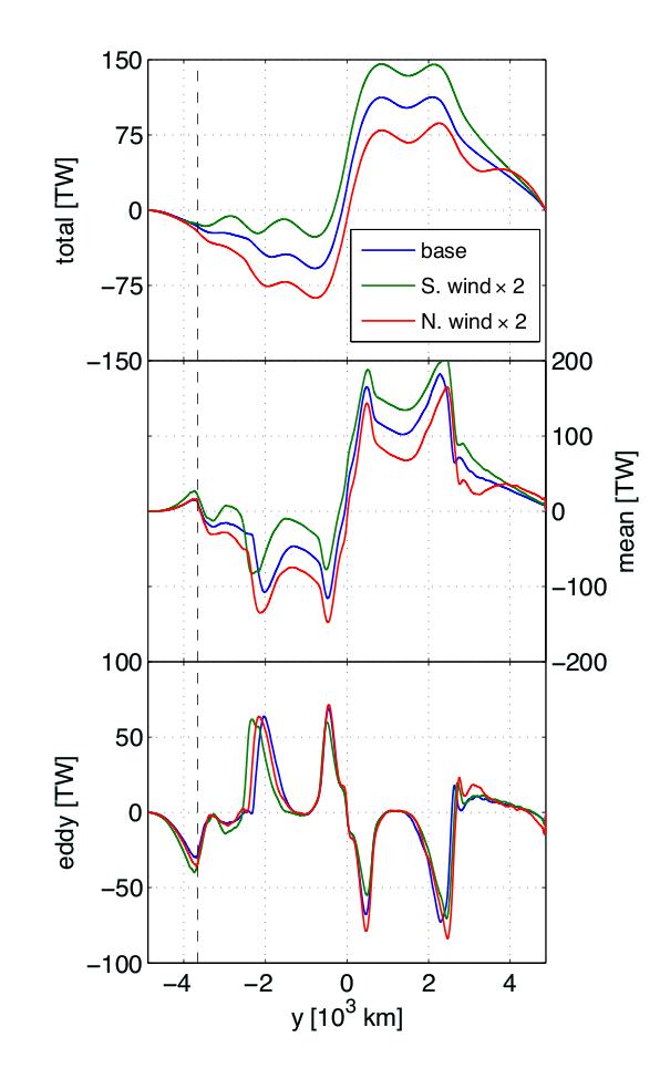 Figure 4c: Meridional heat flux in TW.