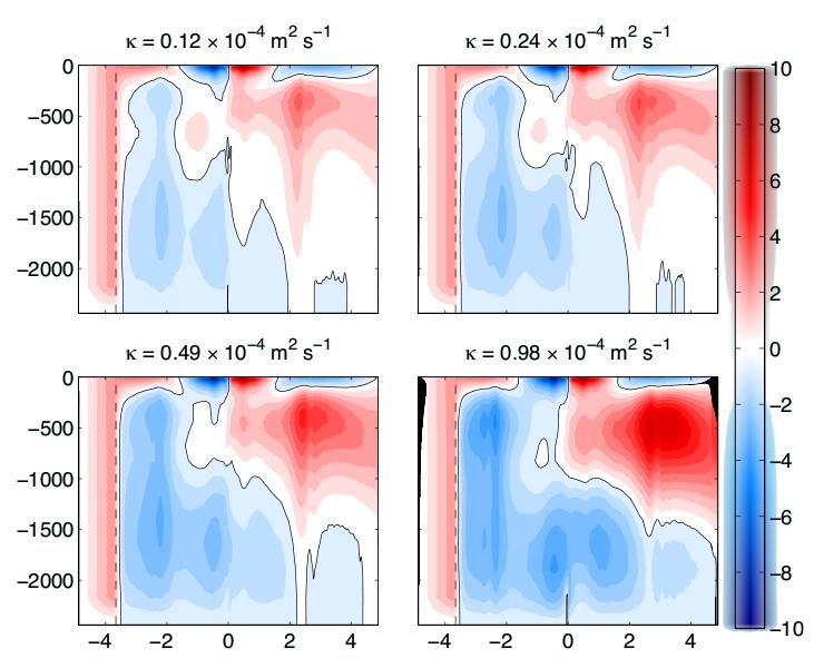 Figure 3b: MOC streamfunction in Sv.