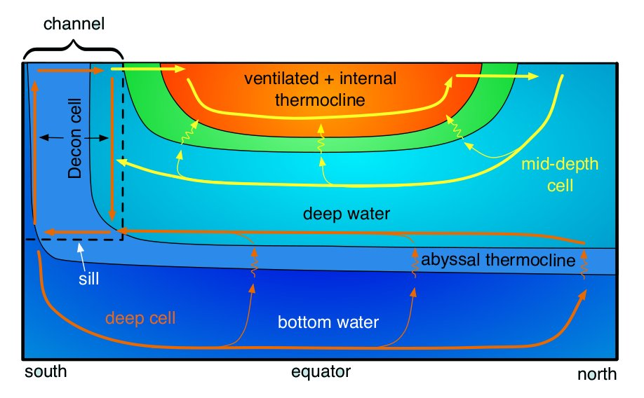 Schematic of the abyssal overturning cells and deep stratification in an eddy-free model (after Vallis 2000)