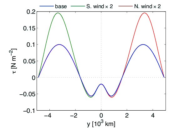 Figure 4a: Wind profiles used in the wond forcing experiments.