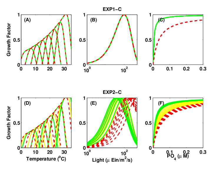 Figure 2: Growth μ = μmaxγT γI γN is function of temperature (γT ), light (γI ), and nutrients (γN ). (top) Single Resource Case, (bottom) Multiple Resource Case. Green and yellow: K-strategy phytoplankton types with low half-saturation constants and low μmax. Red: r-strategy phytoplankton types with high μmax and high Wunsch, half-saturation constants. Green: small phytoplankton that cannot use nitrate (Prochlorococcus analogs).