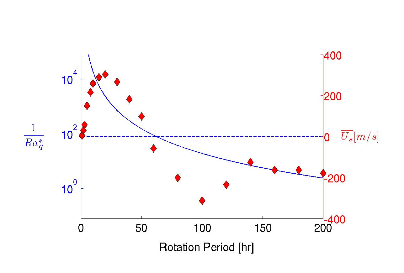 Zonal wind v. Rotation