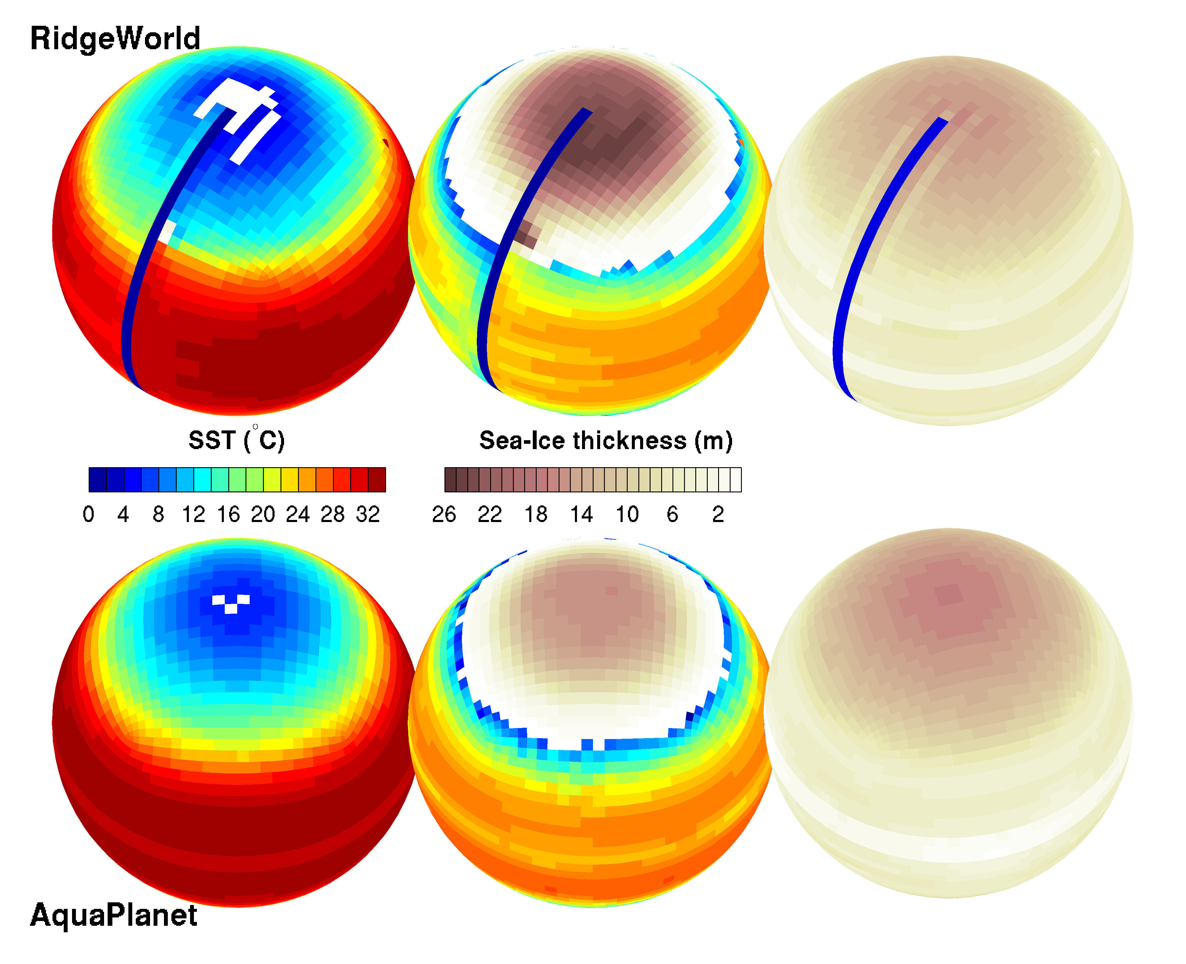 Caption: SST and sea-ice thickness in Ridge (top) and Aqua (bottom) for the Warm (left), Cold (middle) and Snowball (right) states. In the Snowball state, the planet is covered with about a hundred meters of ice and thickening toward the poles. While low-order climate models have been found to exhibit multiple equilibria of the kind found by Ferreira and co-workers, this is the first time such equilibria have been revealed in a model with so many degrees of freedom ... (image source - D. Ferreira, Marshall group)