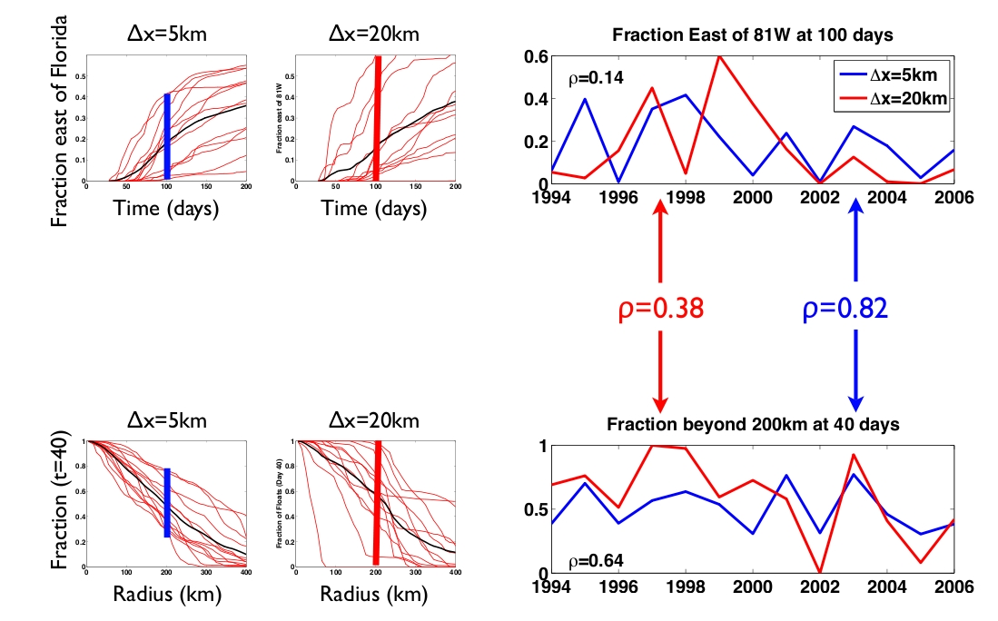 Figure 6: Role of Increased Resolution on plume dispersal - source Tulloch, Hill and Jahn
