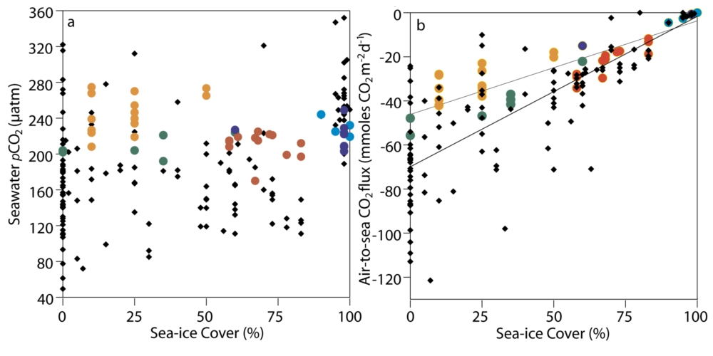 Figure 1c: Arctic CO2 numbers: Seawater pCO2 (μatm) against sea-ice cover (%)(left) and Air-to-Sea CO2 flux (mmoles CO2 m−2 d−1)(right) [From Bates et al.,2006]