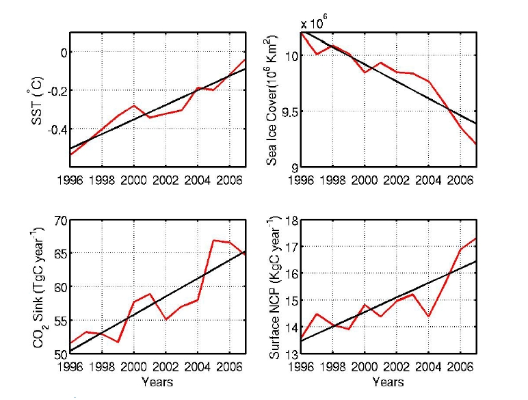 Figure 3a: Graphs of SST, Sea Ice Cover, CO2 sink amount and surface NCP)