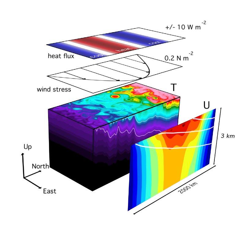 ACC channel model - Image: R. Abernathey