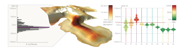 An example visualization of model ensemble sea surface height (from Höllt et al, 2013)