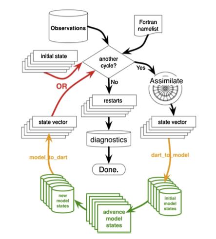 Schematic description of the MITgcm/DART assimilation system (Hoteit et al. 2013)
