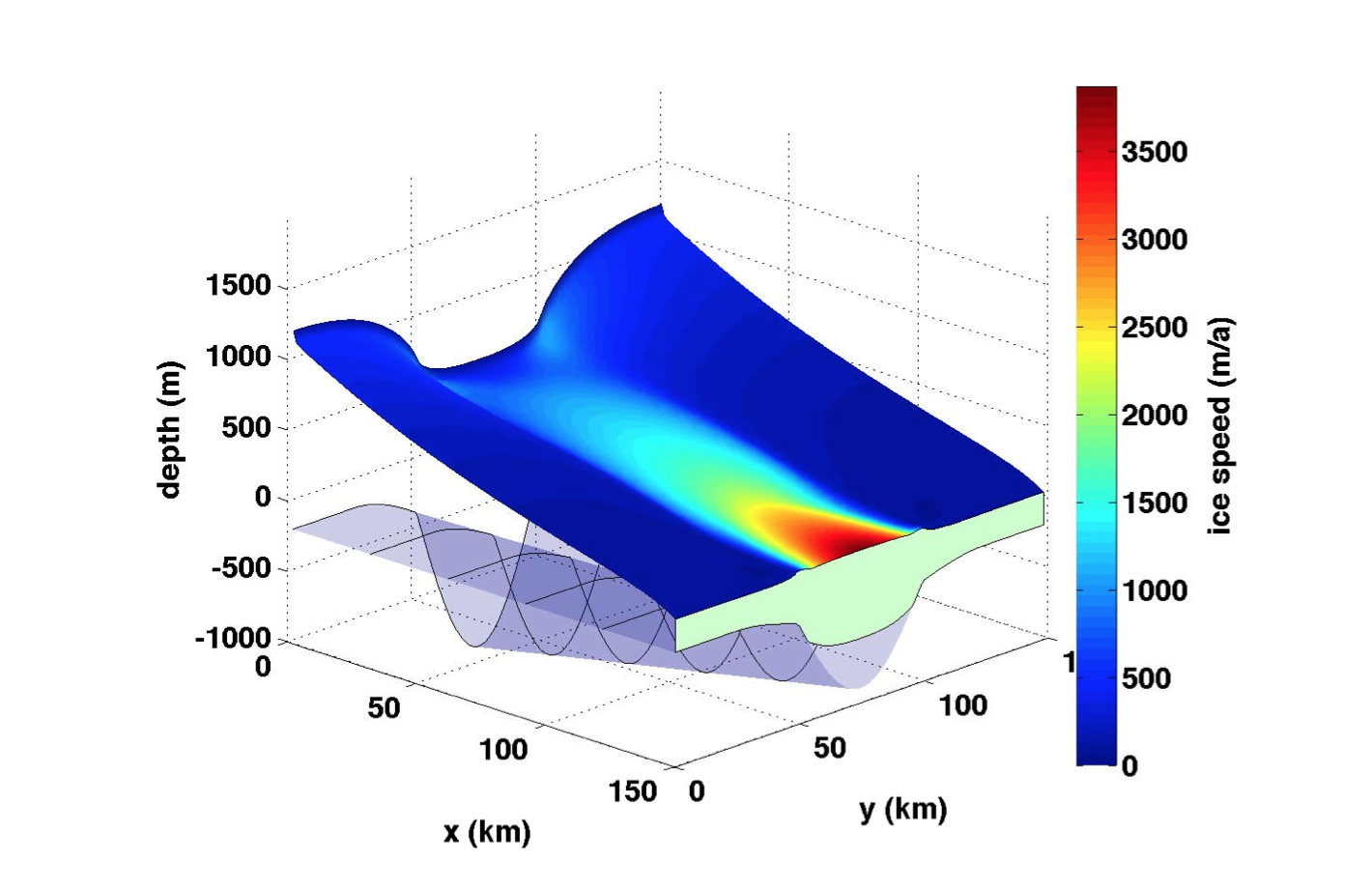 Background steady-state of the ice stream-shelf system from Goldberg et al (2013)