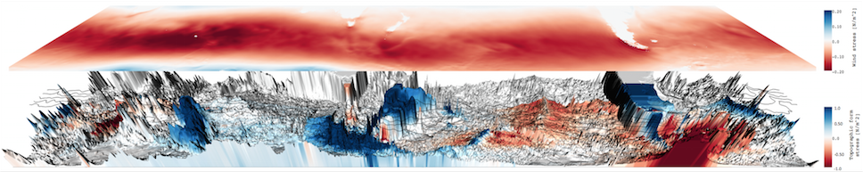 six-year time mean wind stress field and topographic form stress field from SOSE, looking north from Antarctica. South America appears on the right, Australia in the middle, and the southern tip of Africa on the very top left; black lines show the mean Antarctic Circumpolar Current streamfunction. Click to expand. - Image courtesy: J. Masich