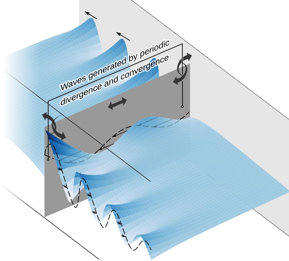 ridge_wave_schematic